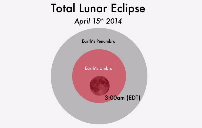 lunar eclipse is something quite different. It occurs when the moon