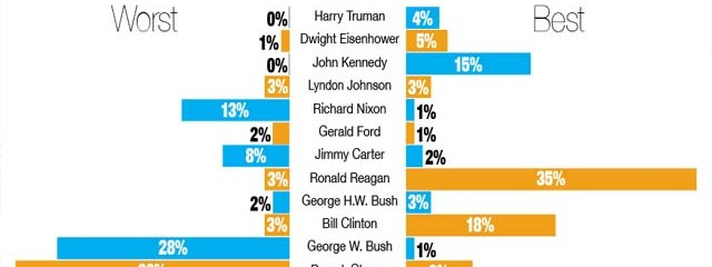 Poll: Obama Worst President Since WWII