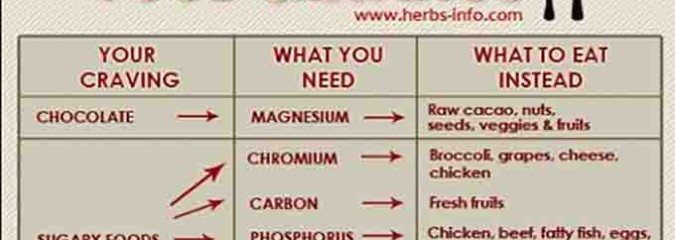 Your Unhealthy Food Cravings are a Sign You Need Certain Minerals ~ Here's What To Eat Instead