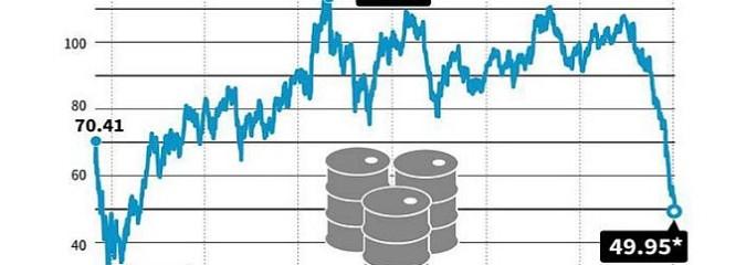 Oil Falls Below 50 As Global Financial Markets Begin To Unravel