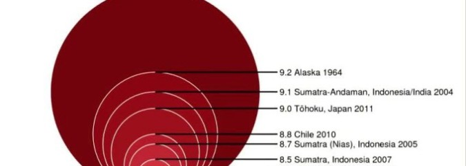 What Does Earthquake Magnitude Really Mean? Short Video Gives Great Visual Comparison