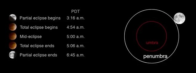 All the Info You Need to View Total Lunar Eclipse (Shortest of 21st Century)