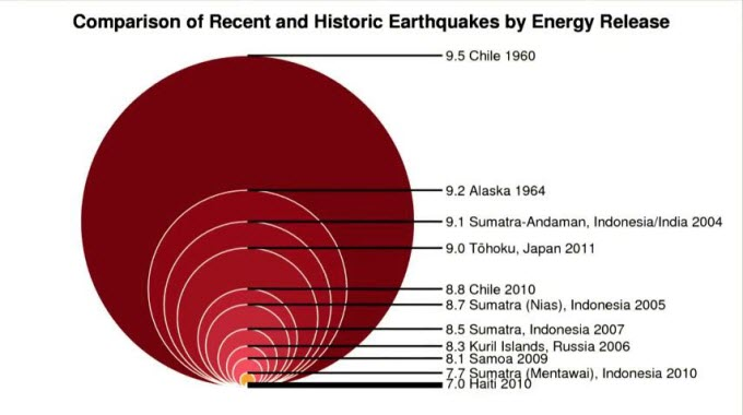 What Does Earthquake Magnitude Really Mean Conscious