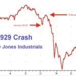 Similarity in Stock Market Charts for 1929, 2008, 2016 May Show This is the Epocalypse